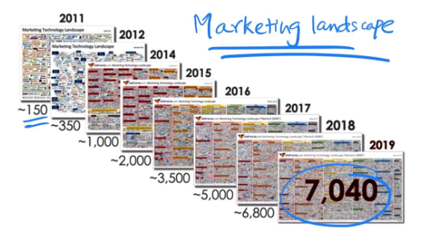 Martech-Infographic-2019