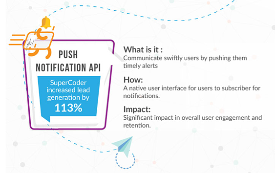 Comprehensive Guide on How Web Push Notifications Work: iZooto