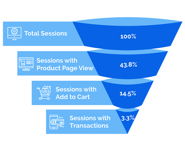 SalesCycle conversion funnel stats