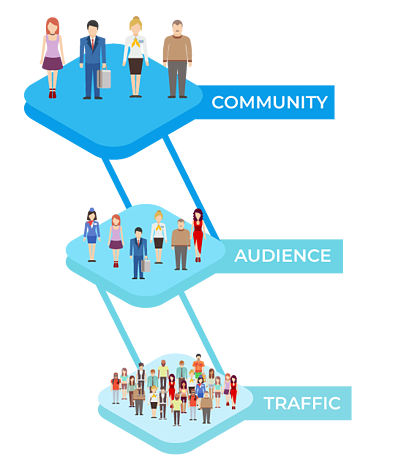 Traffic-Audience-Community