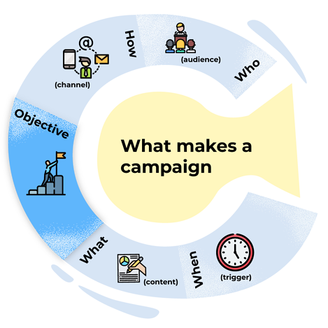 What-makes-a-campaign