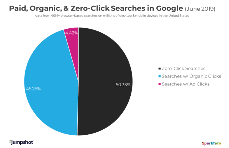 Zero-clicks-Google-jumpshot
