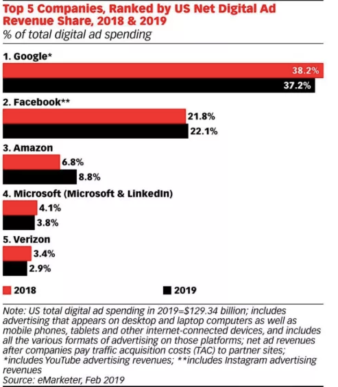 ad-revenue-share-2018-19-emarketer