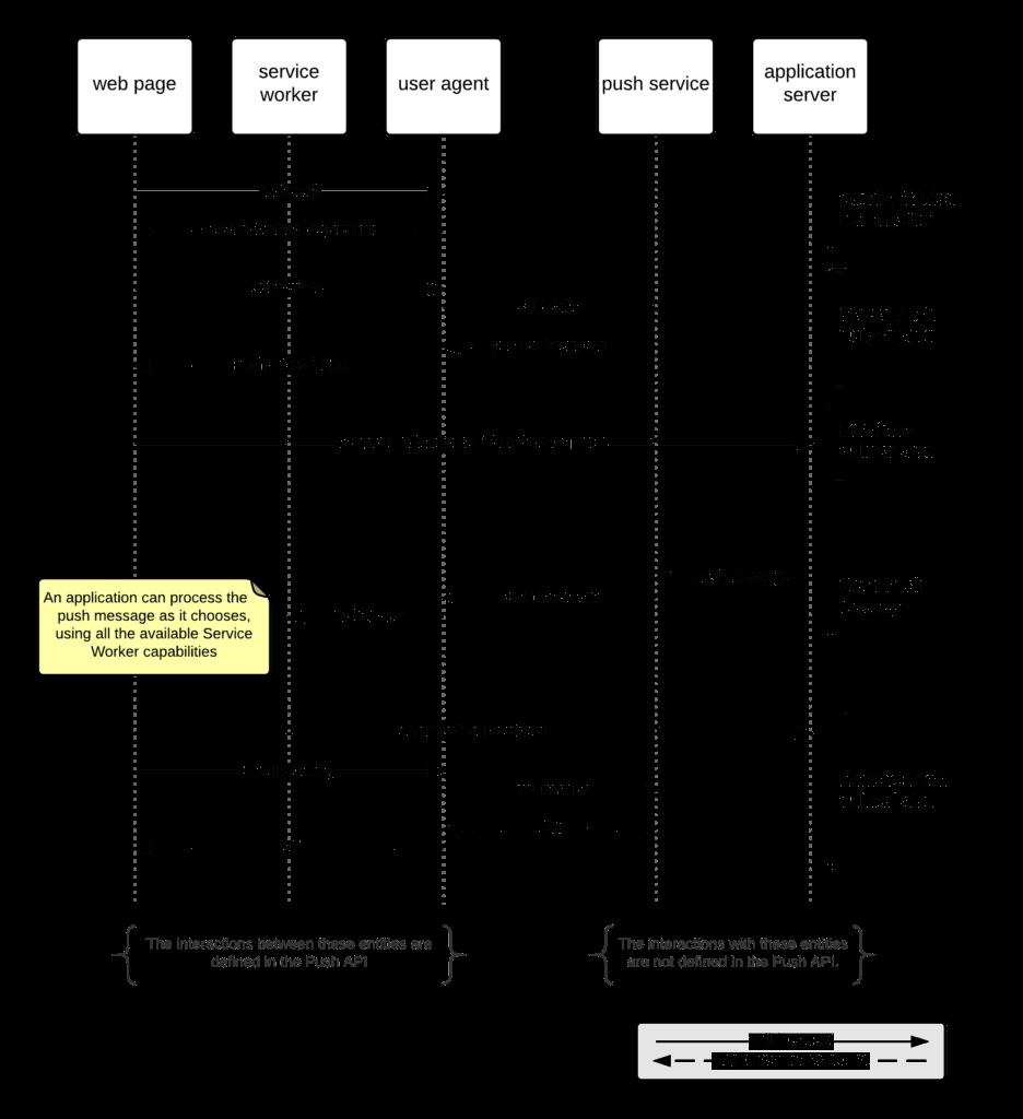Push Notifications API Sequence Diagram