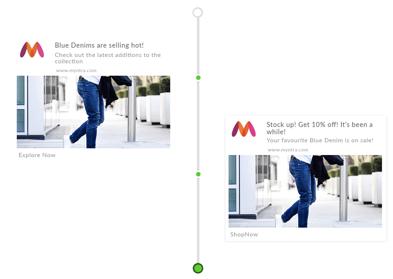 category-visitors-retarget-drip-push-notifications
