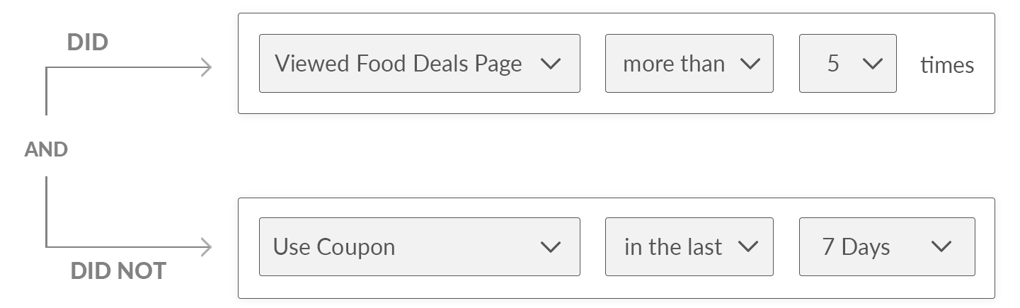 Audience Builder for Coupon Sites