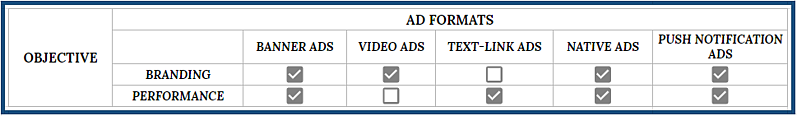digital content monetization objective of ad formats-1
