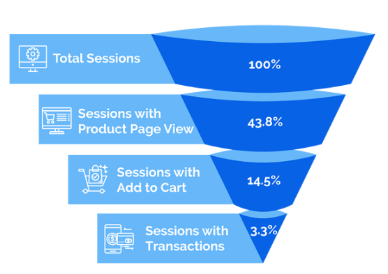 Conversion funnel stats