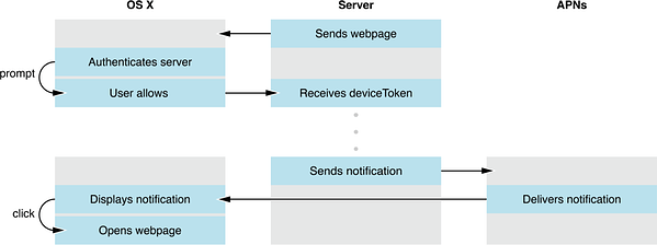 safari push notifications API flow