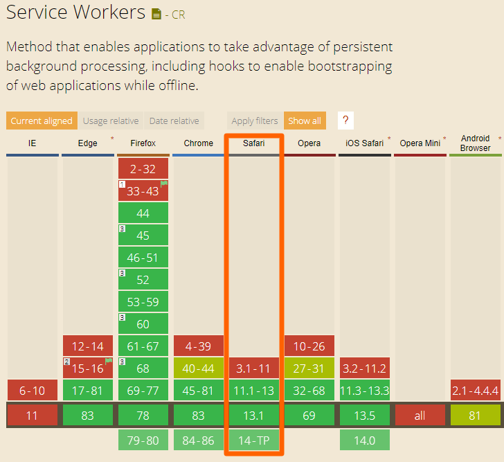ios service workers