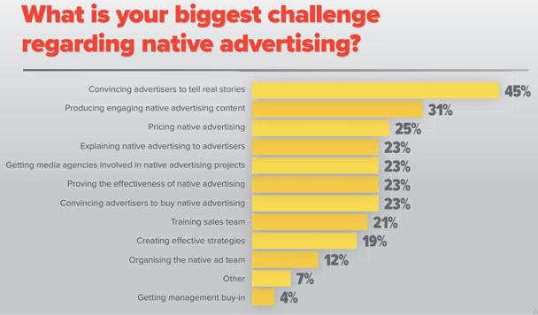 native ads challenge