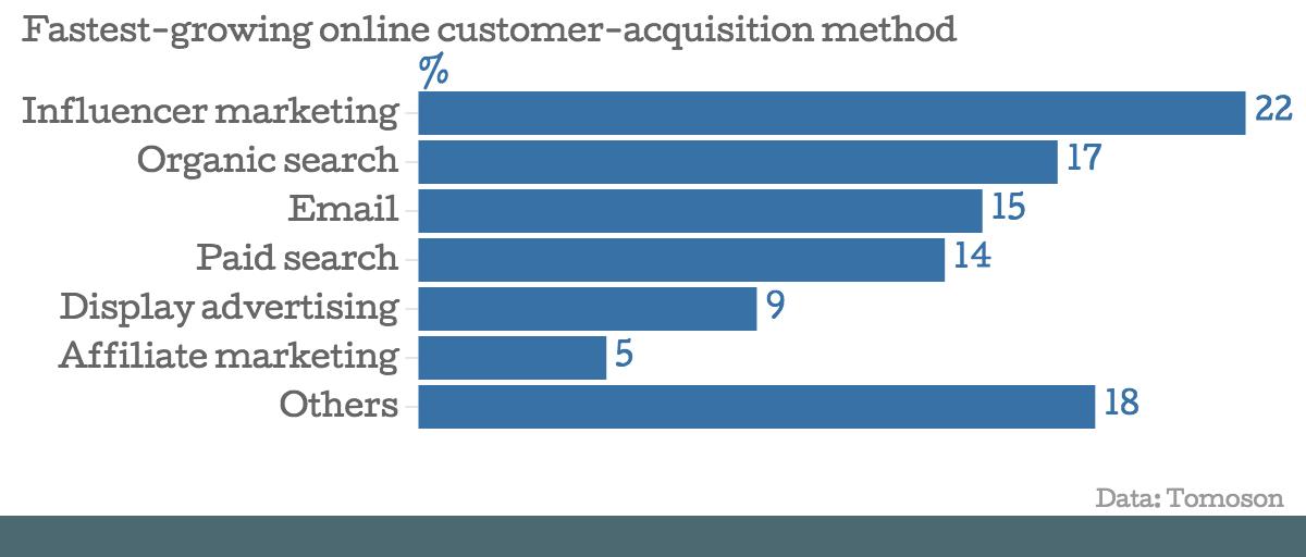 stats influencer  marketing
