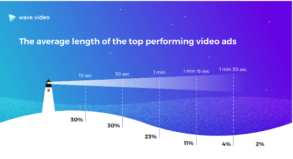 video length of top performing video ads stats