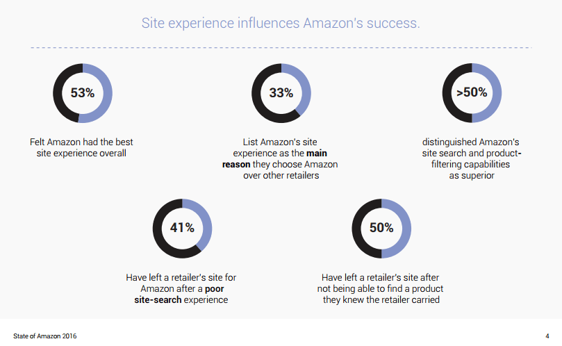 Amazon's successful site experiences