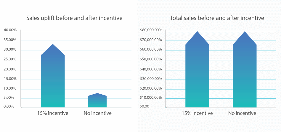 Incentives to uplift sales