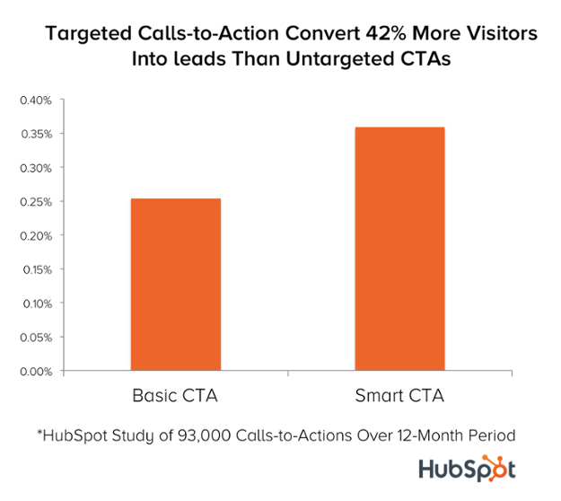 targeted calls to action convert more visitors into leads than untargeted ctas
