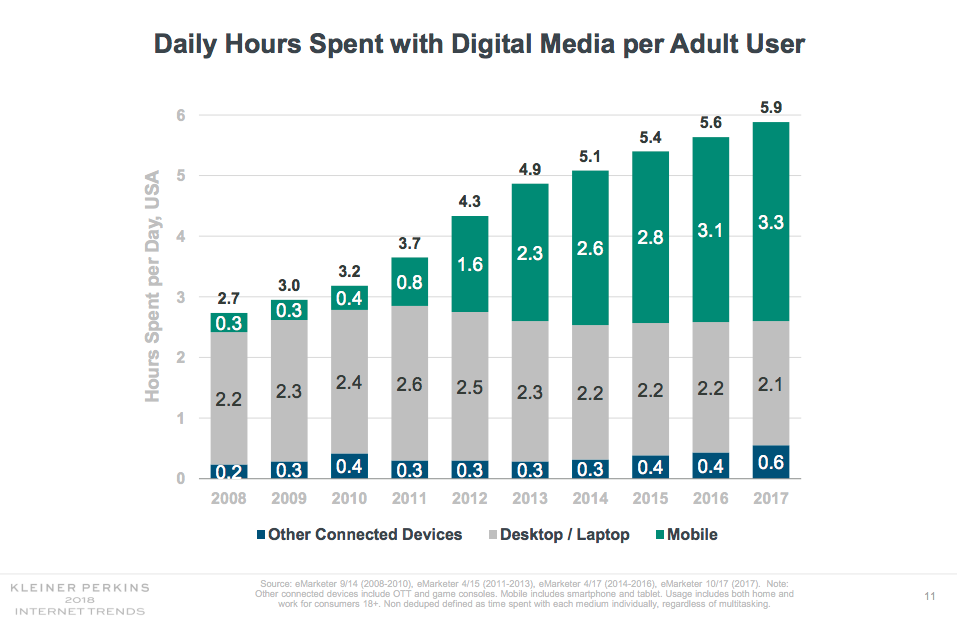 Mary Meeker Internet Trends Report - 2018