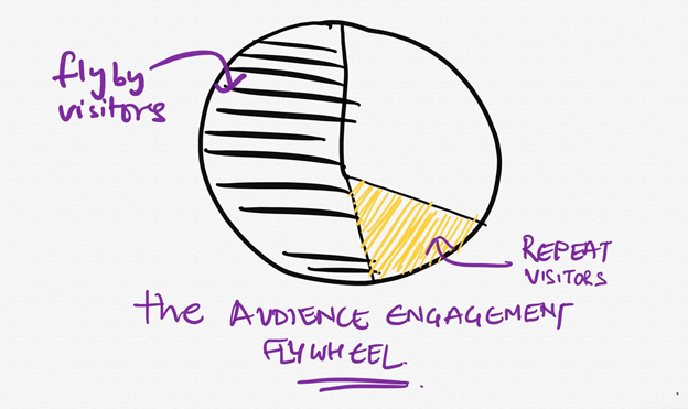 A snapshot of the audience engagement flywheel